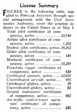 Data For the Last Month of the Peterson Field Register, Popular Aviation, August, 1940